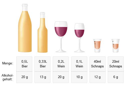 Grafik: Alkoholgehalt unterschiedlicher Getränke