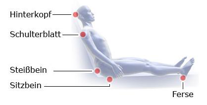 Grafik: Druckgeschwüre: typische Entstehungsorte beim Sitzen im RollstuhlGrafik: Druckgeschwüre: typische Entstehungsorte beim Sitzen